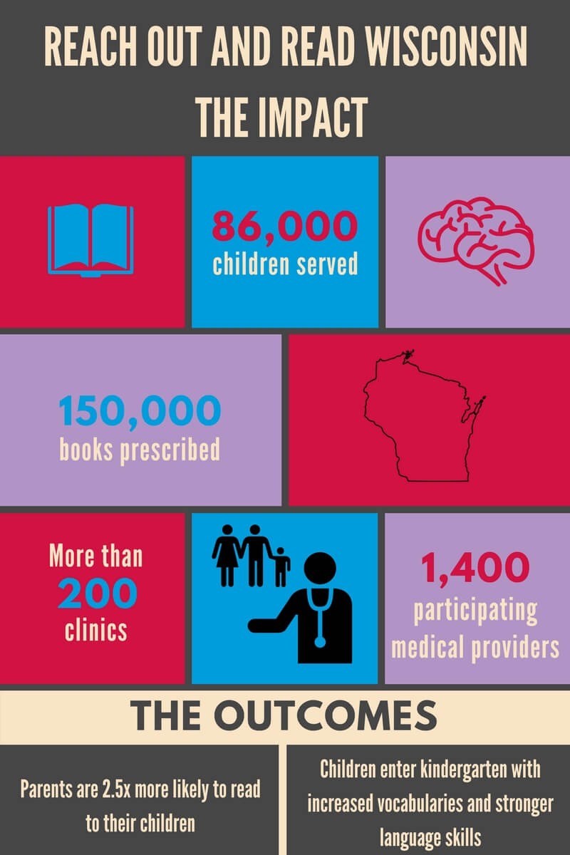 This infographic shows the impact of our early literacy program in Wisconsin