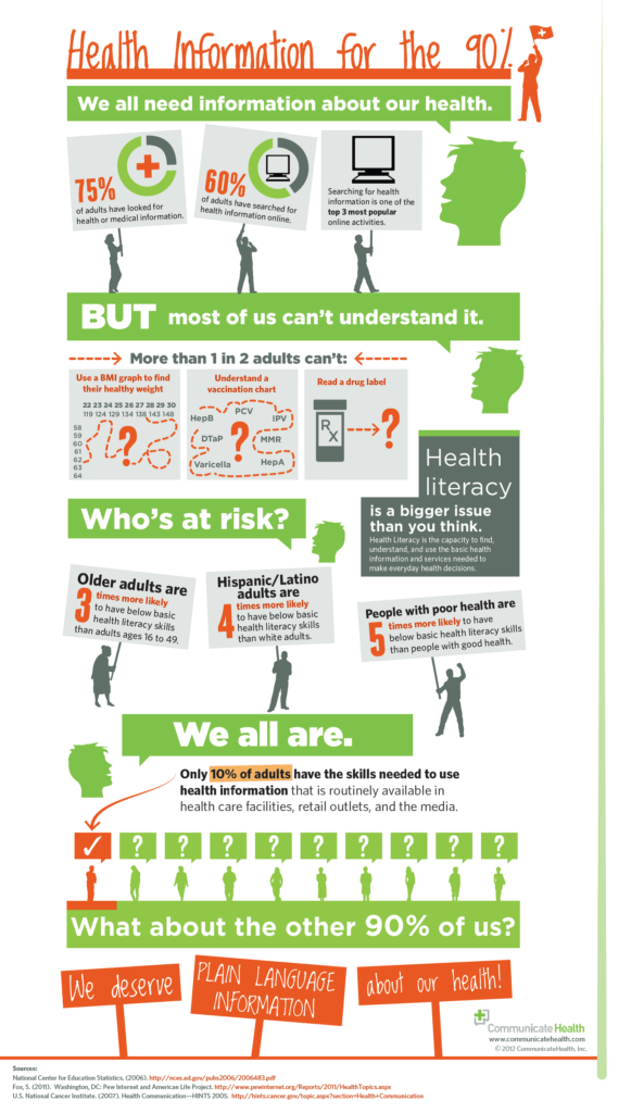Infographic about health literacy