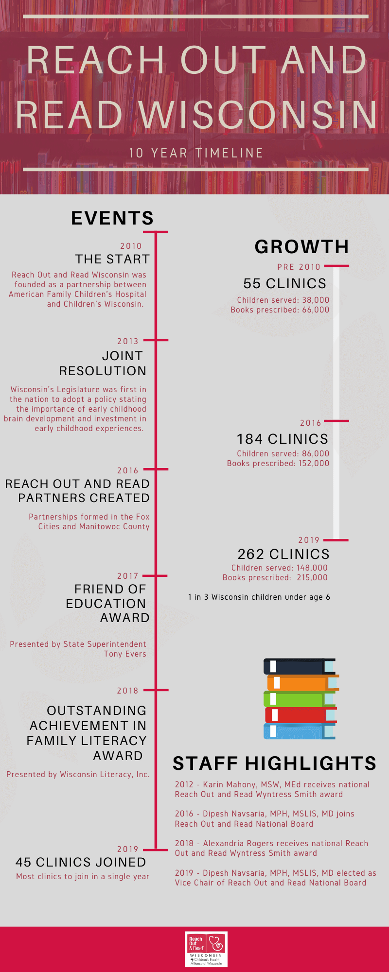 infographic showing past 10 years of Reach Out and Read Wisconsin